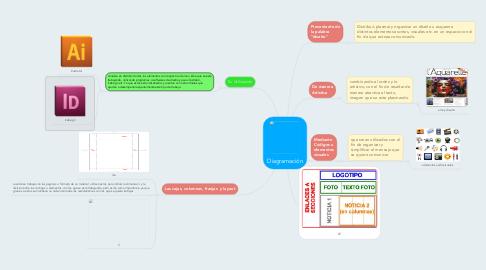 Mind Map: Diagramación