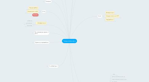 Mind Map: Текущие проекты