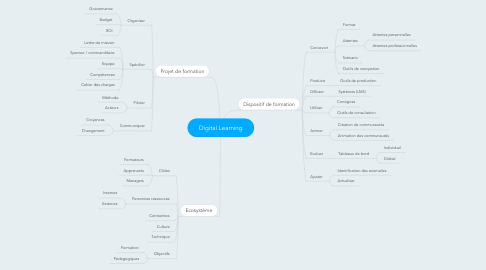Mind Map: Digital Learning