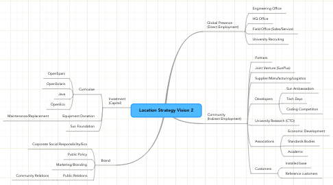 Mind Map: Location Strategy Vision 2