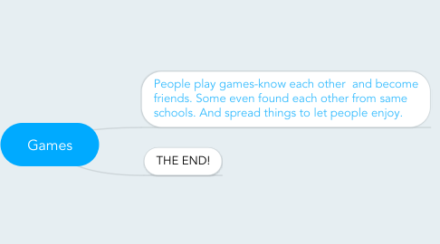 Mind Map: Games