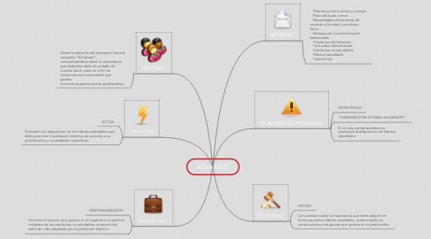 Mind Map: ALIVIANATE