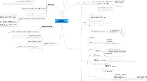 "Mind Map: Джим Кэмп ""Сначала скажите ""нет"""