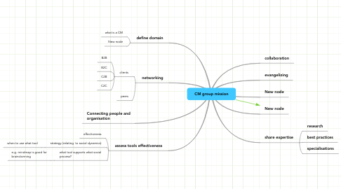 Mind Map: CM group mission