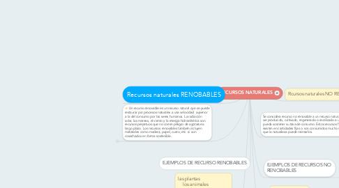 Mind Map: RECURSOS NATURALES