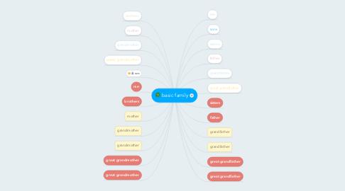 Mind Map: basic family
