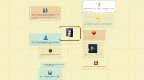 Mind Map: John Lennon´s biography