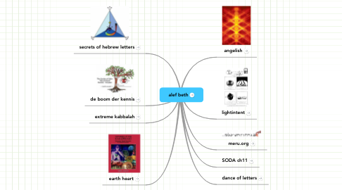 Mind Map: alef beth