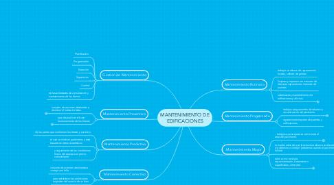 Mind Map: MANTENIMIENTO DE EDIFICACIONES