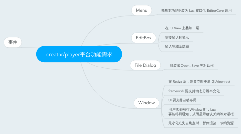 Mind Map: creator/player平台功能需求