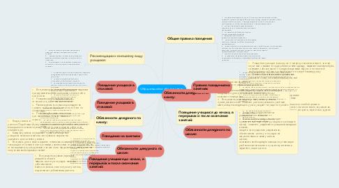 Mind Map: Обущающийся обязан знать:
