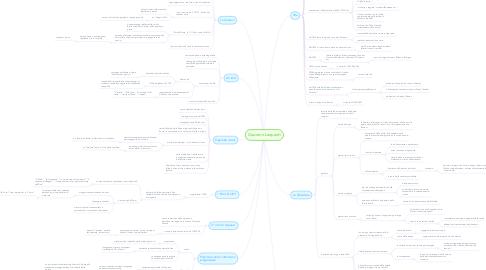 Mind Map: Giacomo Leopardi