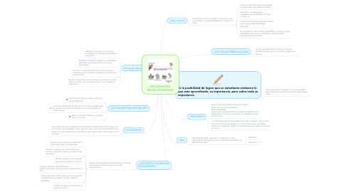 Mind Map: ESTUDIANTES METACOGNITIVOS