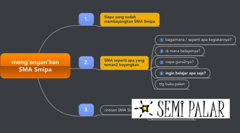 Mind Map: meng'angan'kan SMA Smipa