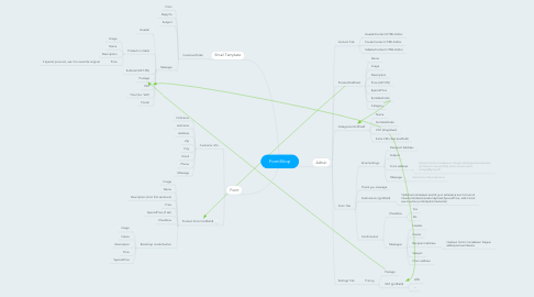 Mind Map: FormShop