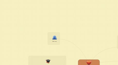 Mind Map: Ресурси створення е-контенту