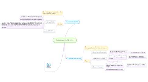 Mind Map: Epidemiological Studies