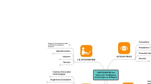 Mind Map: CARTOGRAPHIE des acteurs de l'Intelligence économique en Bretagne