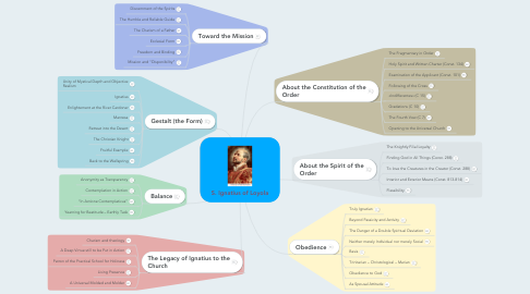 Mind Map: S. Ignatius of Loyola