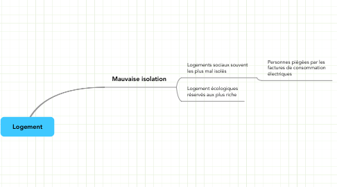 Mind Map: Logement