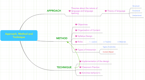 Mind Map: Approach, Method and Technique