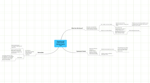 Mind Map: Descartes and Locke and the Epistemological Turn