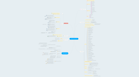 Mind Map: FÊTE DE L'ÉCOLE 2014