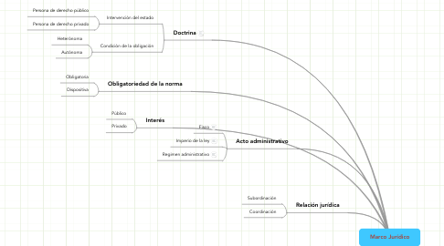 Mind Map: Marco Jurídico