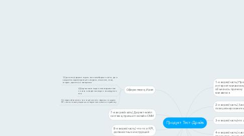 Mind Map: Продукт Тест-Драйв