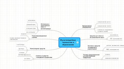 Mind Map: Мультимедийные технологии в образовании