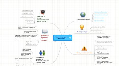 Mind Map: Медийные ресурсы вобразовании
