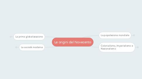 Mind Map: Le origini del Novecento