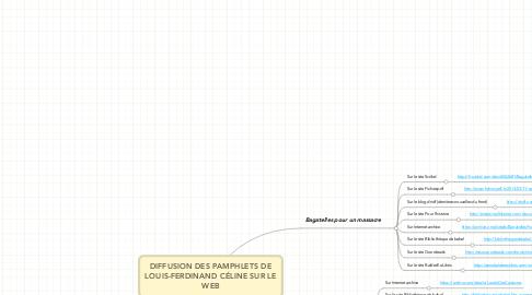 Mind Map: DIFFUSION DES PAMPHLETS DE LOUIS-FERDINAND CÉLINE SUR LE WEB
