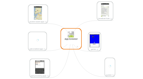 Mind Map: App Inventor