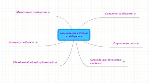 Mind Map: Социальные сетевые сообщества