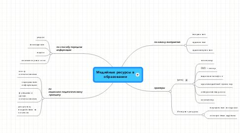 Mind Map: Медийные ресурсы в образовании