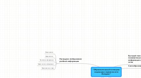 """Mind Map: """"Образовательный потенциал социальных сервисов сети Интернет"""""""