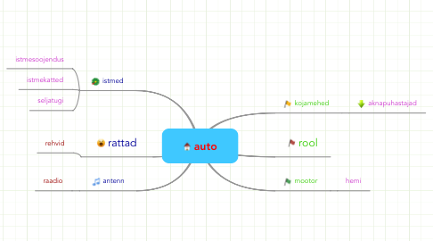 Mind Map: auto