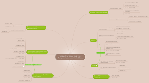 Mind Map: Validity of High School Grade Point Averages at Public versus Private Schools