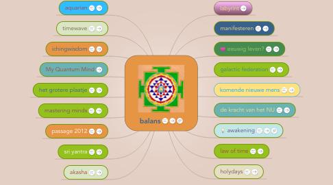 Mind Map: Nu