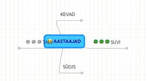 Mind Map: AASTAAJAD