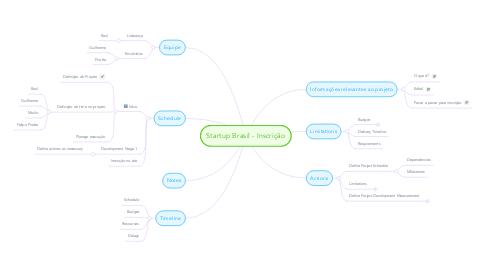 Mind Map: Startup Brasil - Inscrição