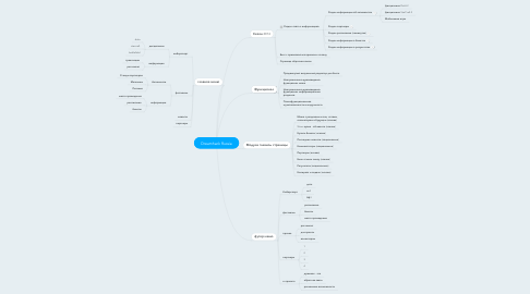 Mind Map: Dreamhack Russia