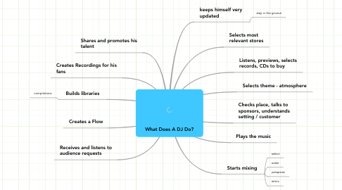 Mind Map: What Does A DJ Do?