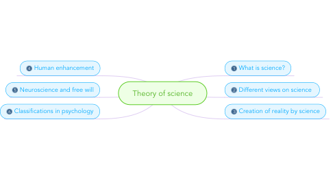 Mind Map: Theory of science