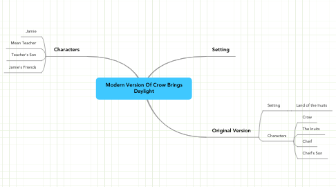 Mind Map: Modern Version Of Crow Brings Daylight