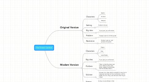 Mind Map: The Dream Catcher