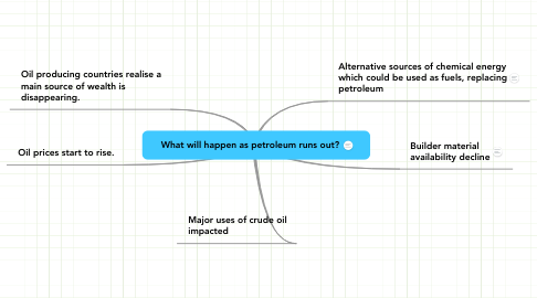 Mind Map: What will happen as petroleum runs out?