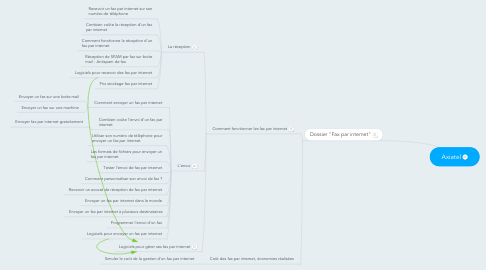 Mind Map: Axiatel