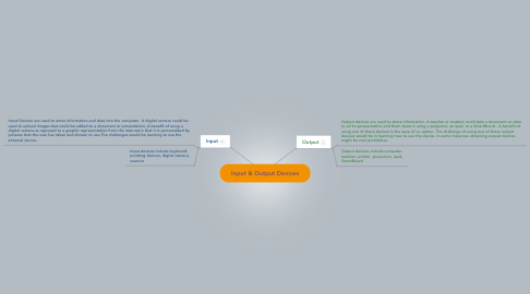 Mind Map: Input & Output Devices